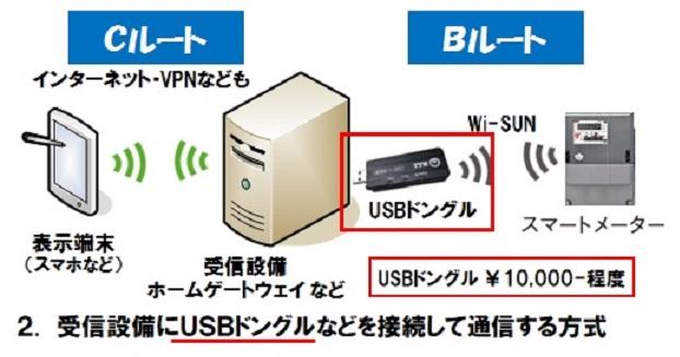 HEMSで簡単スマートメーターと連携-2