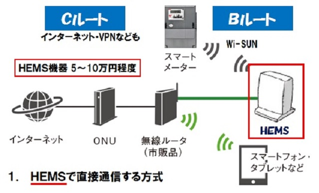 HEMSで簡単スマートメーターと連携-1