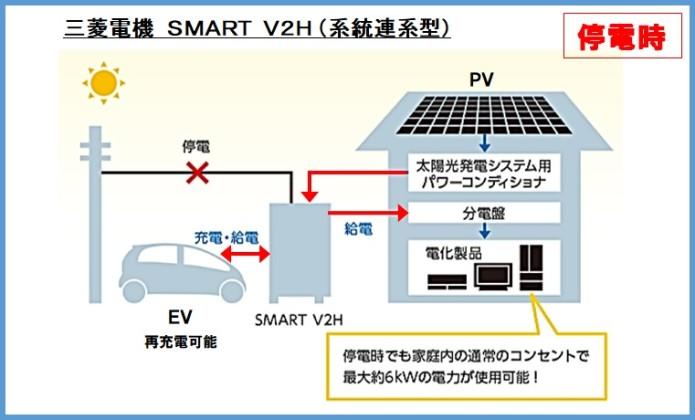 三菱V2H停電時