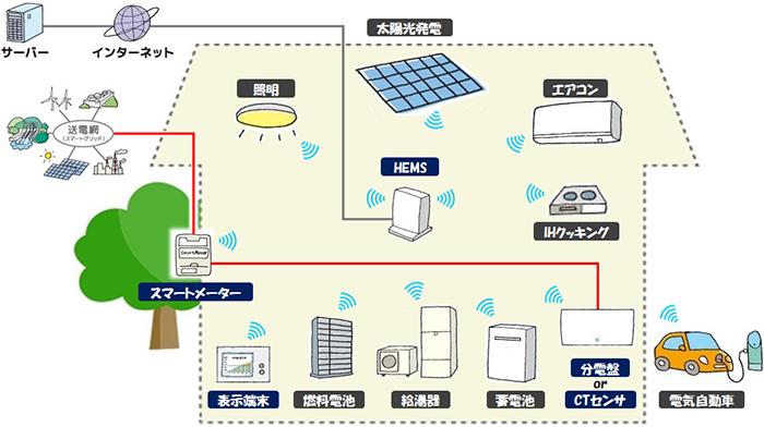 HEMS導入のイメージ図