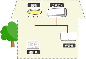 イラスト:現状の配電設備の場合